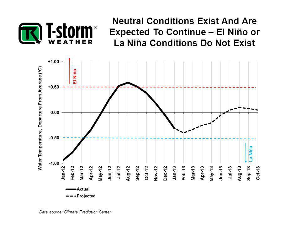 Data source: Climate Prediction Center