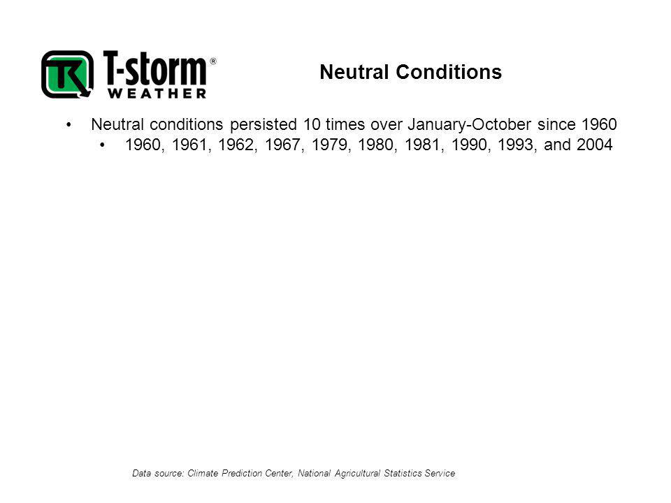 Data source: Climate Prediction Center, National Agricultural Statistics Service Neutral conditions persisted 10 times over January-October since 1960