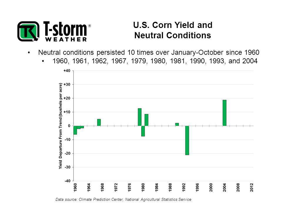 Data source: Climate Prediction Center, National Agricultural Statistics Service Neutral conditions persisted 10 times over January-October since 1960 1960, 1961, 1962, 1967, 1979, 1980, 1981, 1990, 1993, and 2004 U.S.