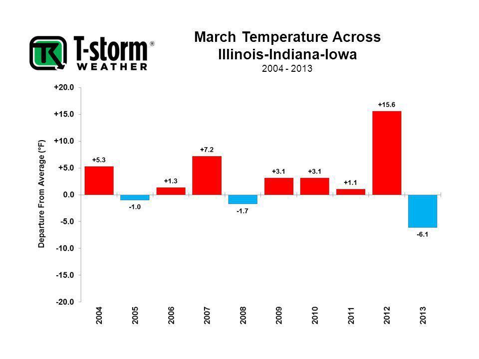 March Temperature Across Illinois-Indiana-Iowa 2004 - 2013