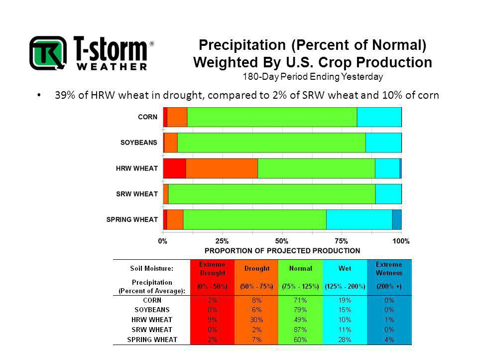 Precipitation (Percent of Normal) Weighted By U.S. Crop Production 180-Day Period Ending Yesterday 39% of HRW wheat in drought, compared to 2% of SRW