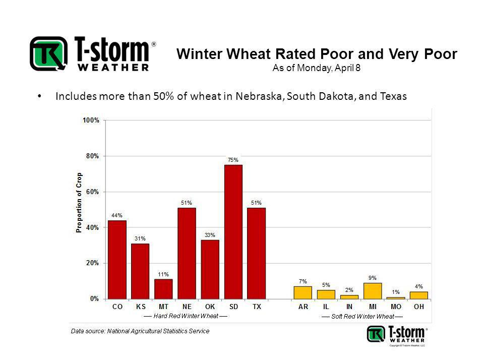 Winter Wheat Rated Poor and Very Poor As of Monday, April 8 Includes more than 50% of wheat in Nebraska, South Dakota, and Texas