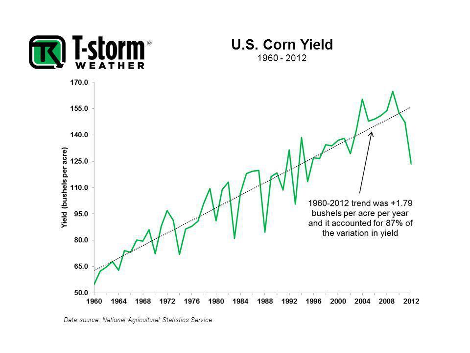 U.S. Corn Yield 1960 - 2012 Data source: National Agricultural Statistics Service