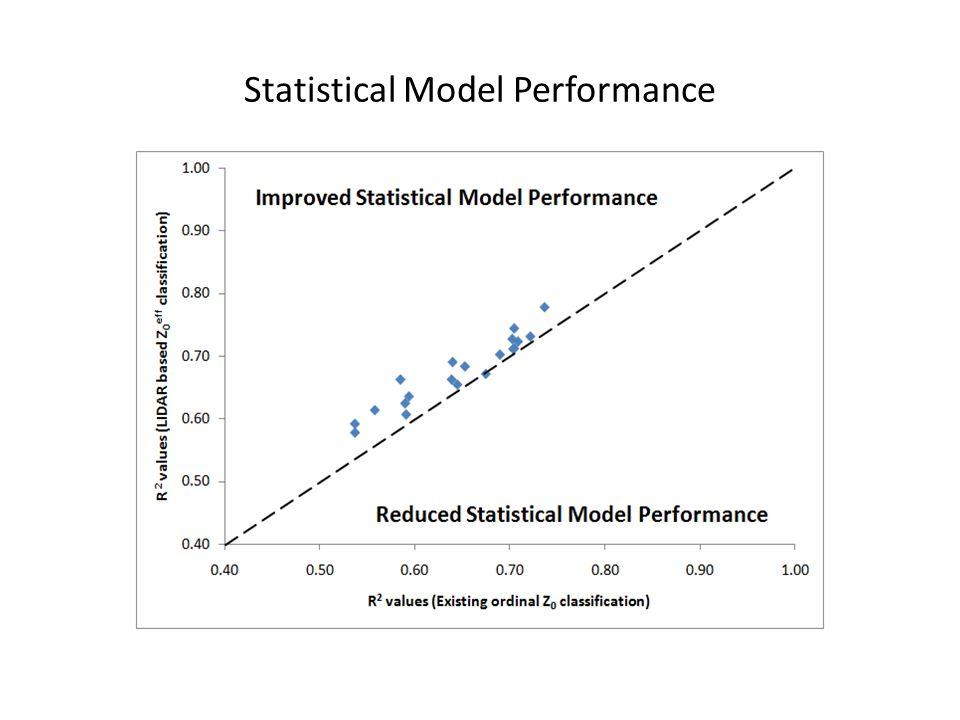 Statistical Model Performance
