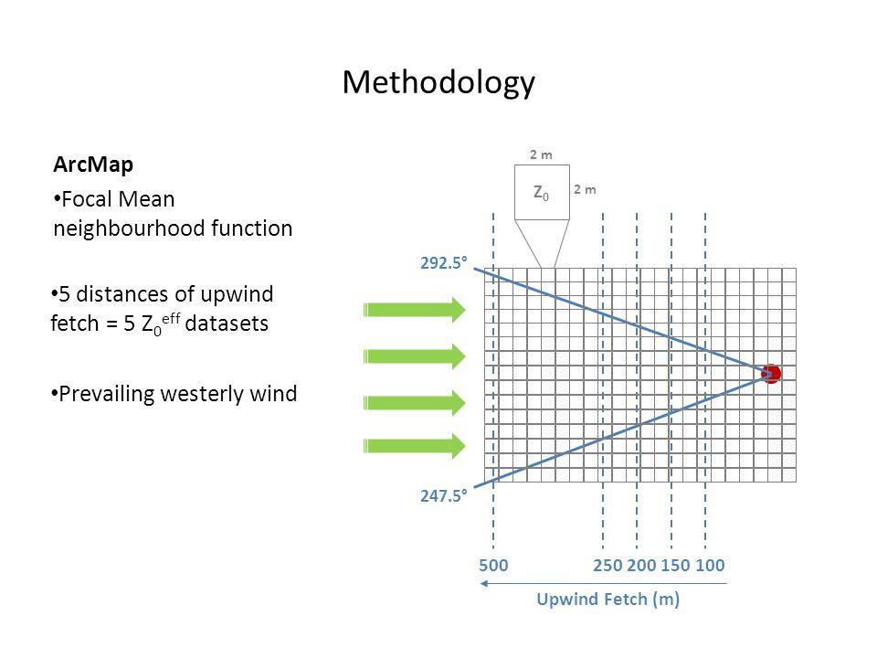 ArcMap Focal Mean neighbourhood function Methodology 500 250 200 150 100 247.5° 292.5° Upwind Fetch (m) 2 m Z0Z0 5 distances of upwind fetch = 5 Z 0 e