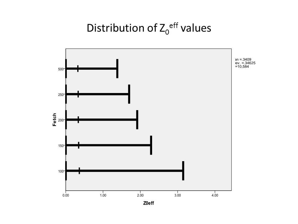Distribution of Z 0 eff values