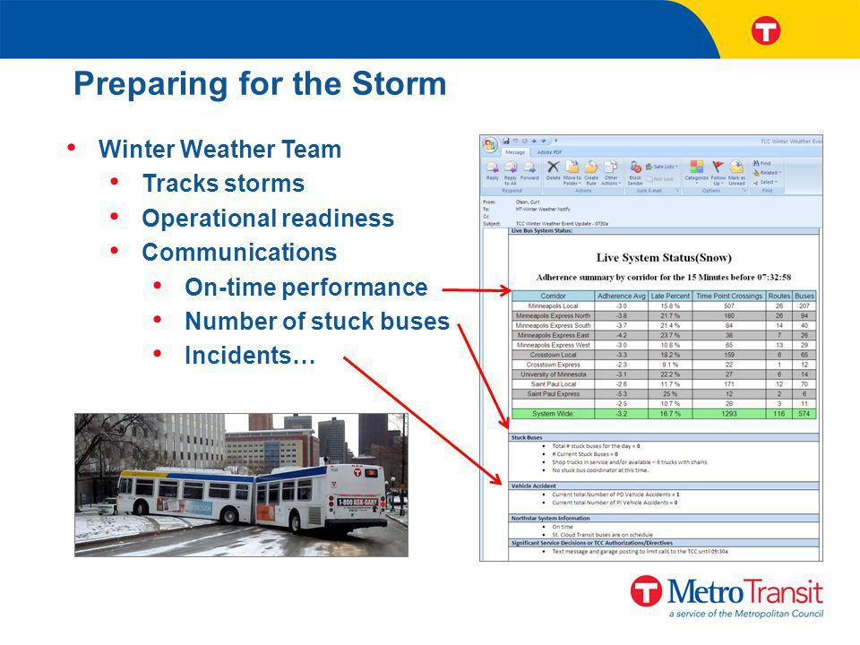 Preparing for the Storm Winter Weather Team Tracks storms Operational readiness Communications On-time performance Number of stuck buses Incidents…