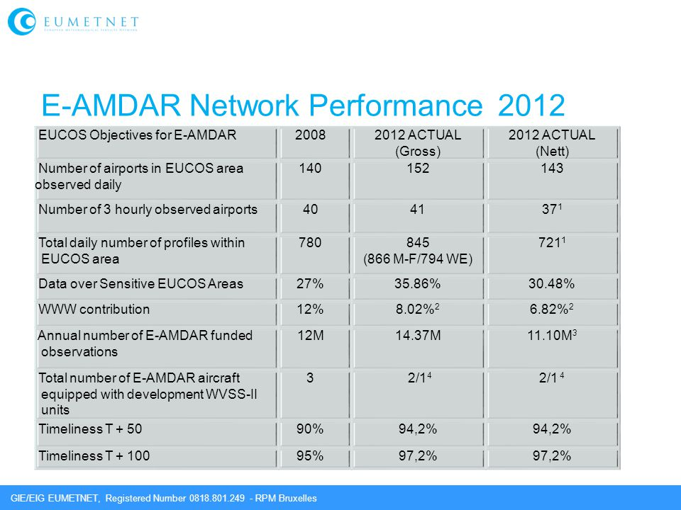 GIE/EIG EUMETNET, Registered Number 0818.801.249 - RPM Bruxelles E-AMDAR Network Performance 2012 EUCOS Objectives for E-AMDAR20082012 ACTUAL (Gross)