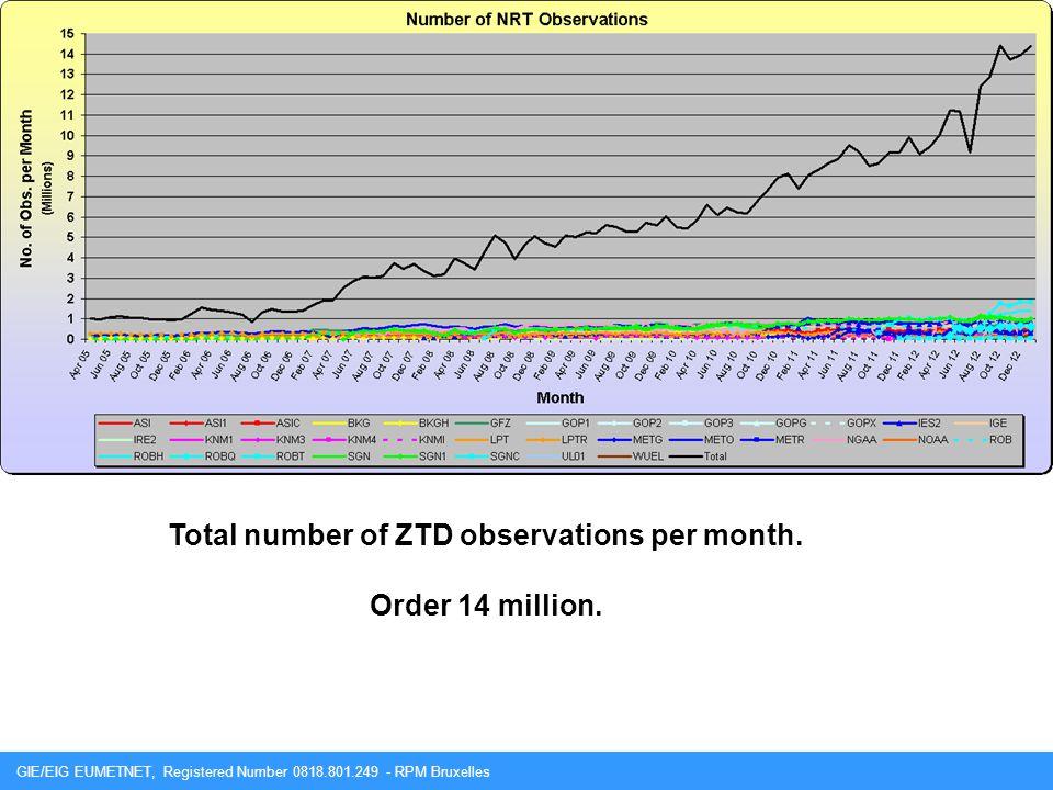 GIE/EIG EUMETNET, Registered Number 0818.801.249 - RPM Bruxelles Total number of ZTD observations per month. Order 14 million.