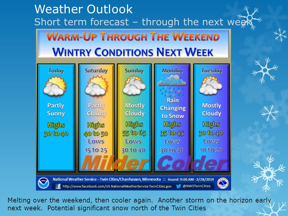 Weather Outlook Short term forecast – through the next week Melting over the weekend, then cooler again.