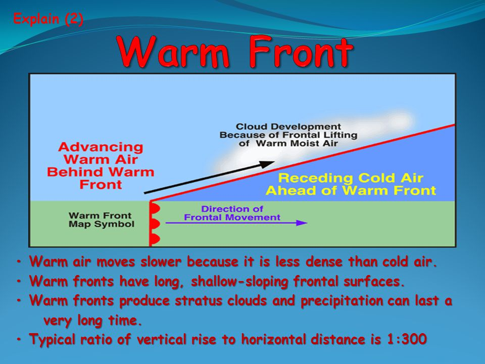 Warm air moves slower because it is less dense than cold air.