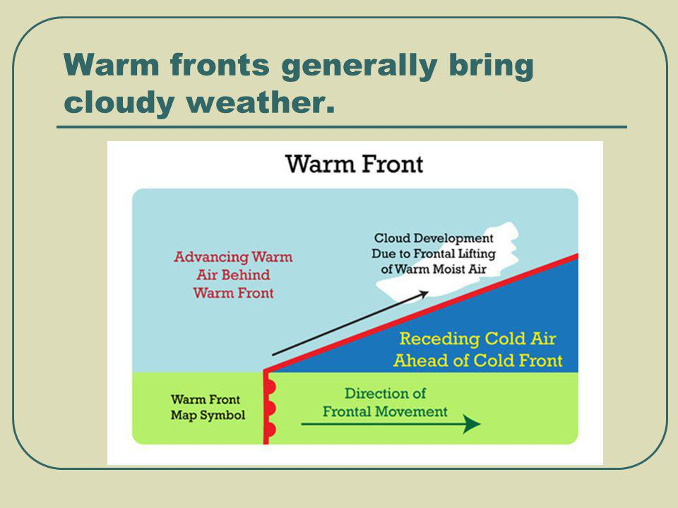 Warm fronts generally bring cloudy weather.