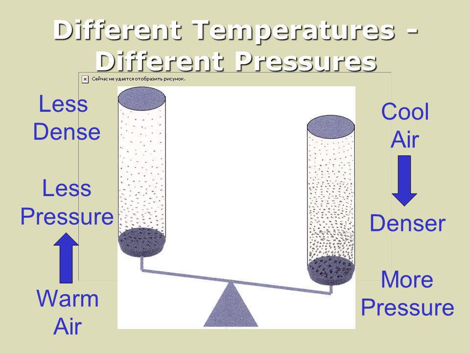 Different Temperatures - Different Pressures Cool Air Warm Air Denser More Pressure Less Dense Less Pressure
