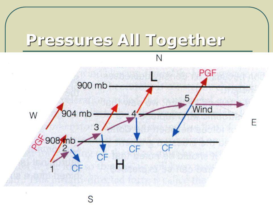 Pressures All Together