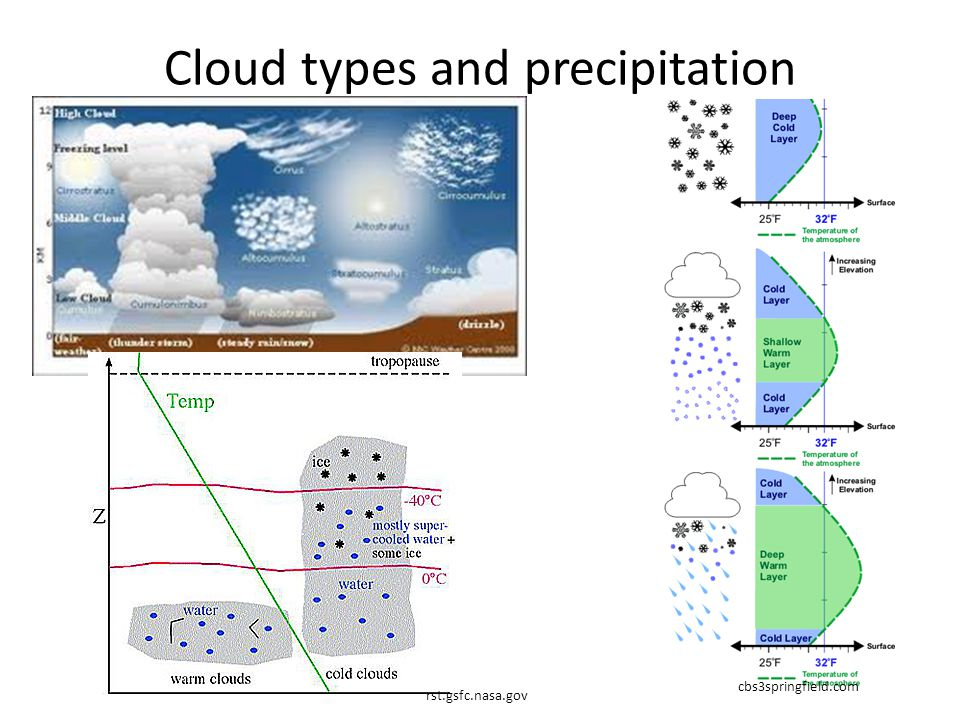 Cloud types and precipitation cbs3springfield.com rst.gsfc.nasa.gov