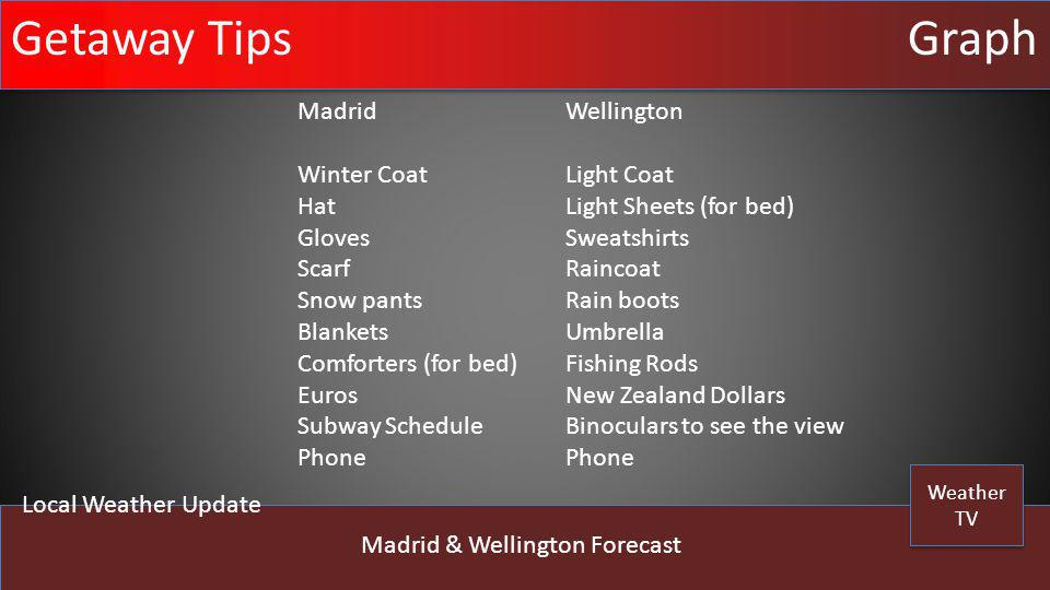Weather TV Weather TV Local Weather Update Madrid & Wellington Forecast Getaway TipsGraph Madrid Winter Coat Hat Gloves Scarf Snow pants Blankets Comf