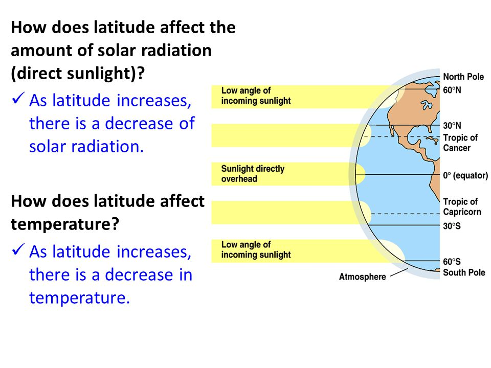 How does latitude affect the amount of solar radiation (direct sunlight)? As latitude increases, there is a decrease of solar radiation. How does lati