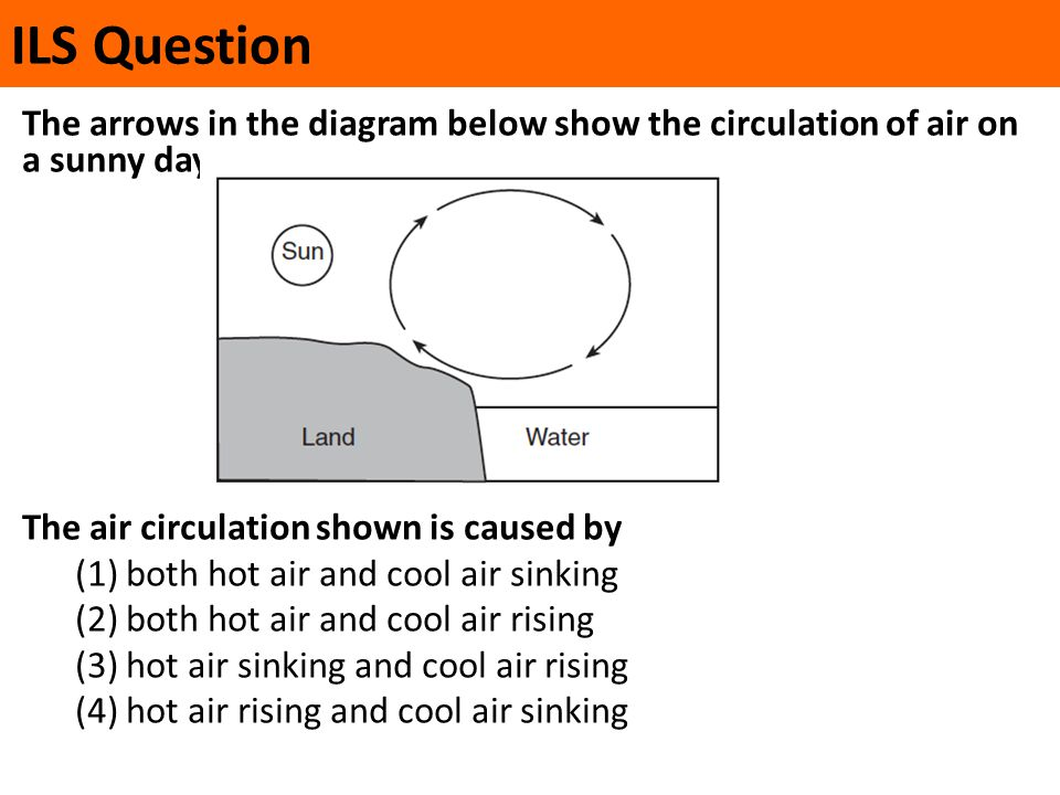 ILS Question The arrows in the diagram below show the circulation of air on a sunny day. The air circulation shown is caused by (1) both hot air and c