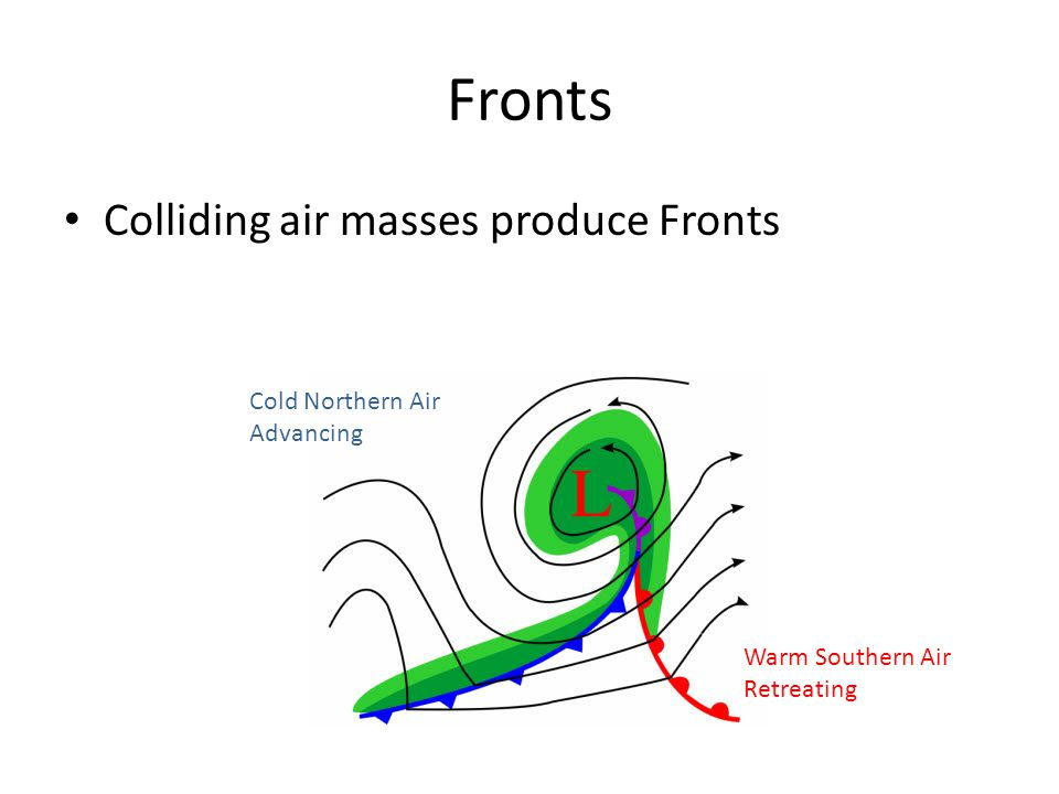 Fronts Colliding air masses produce Fronts Cold Northern Air Advancing Warm Southern Air Retreating