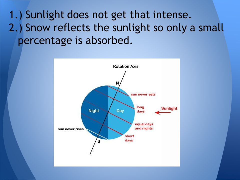 1.) Sunlight does not get that intense. 2.) Snow reflects the sunlight so only a small percentage is absorbed.