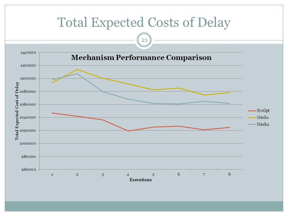 Total Expected Costs of Delay 21