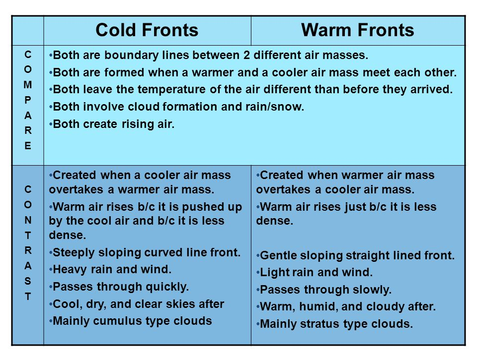 Cold FrontsWarm Fronts COMPARECOMPARE Both are boundary lines between 2 different air masses. Both are formed when a warmer and a cooler air mass meet