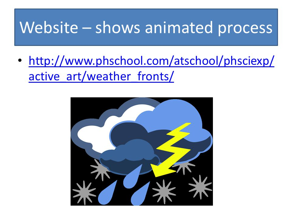 Website – shows animated process http://www.phschool.com/atschool/phsciexp/ active_art/weather_fronts/ http://www.phschool.com/atschool/phsciexp/ acti