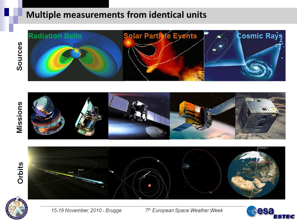 15-19 November, 2010 - Brugge 7 th European Space Weather Week Sources Missions Orbits Radiation Belts Solar Particle Events Cosmic Rays Multiple measurements from identical units