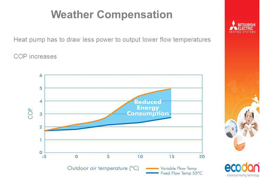 Weather Compensation Heat pump has to draw less power to output lower flow temperatures COP increases