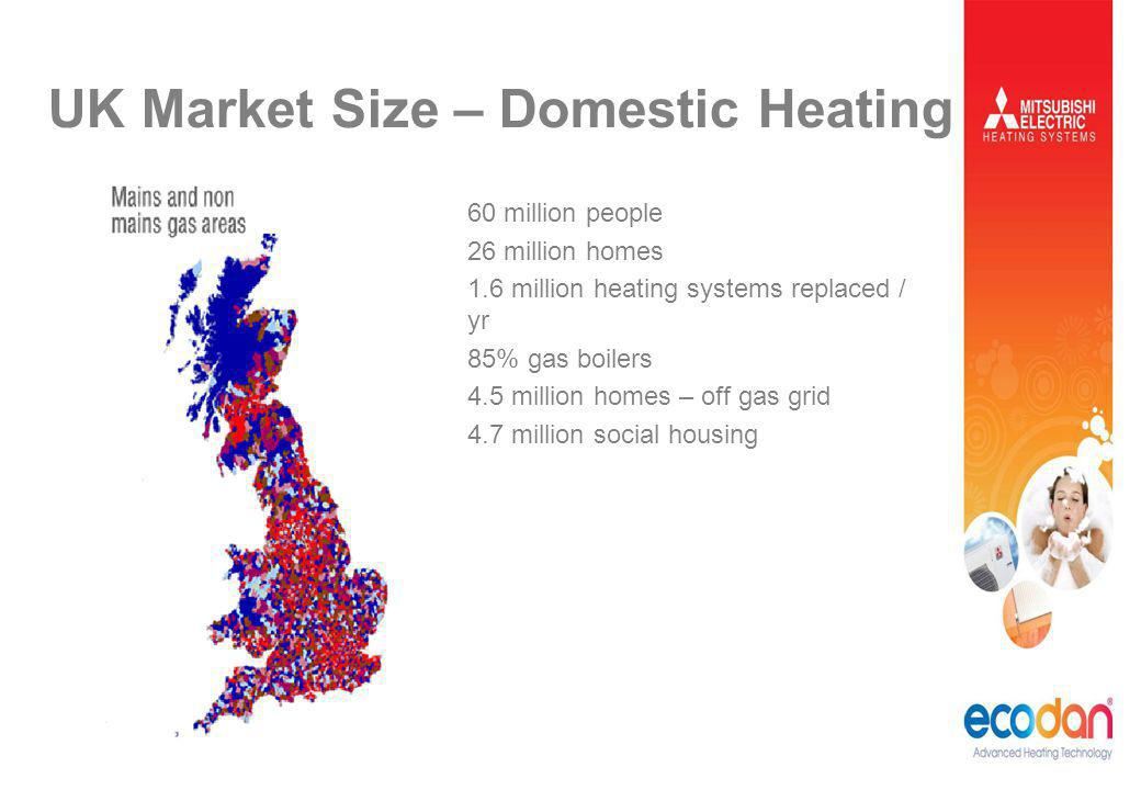 UK Market Size – Domestic Heating 60 million people 26 million homes 1.6 million heating systems replaced / yr 85% gas boilers 4.5 million homes – off