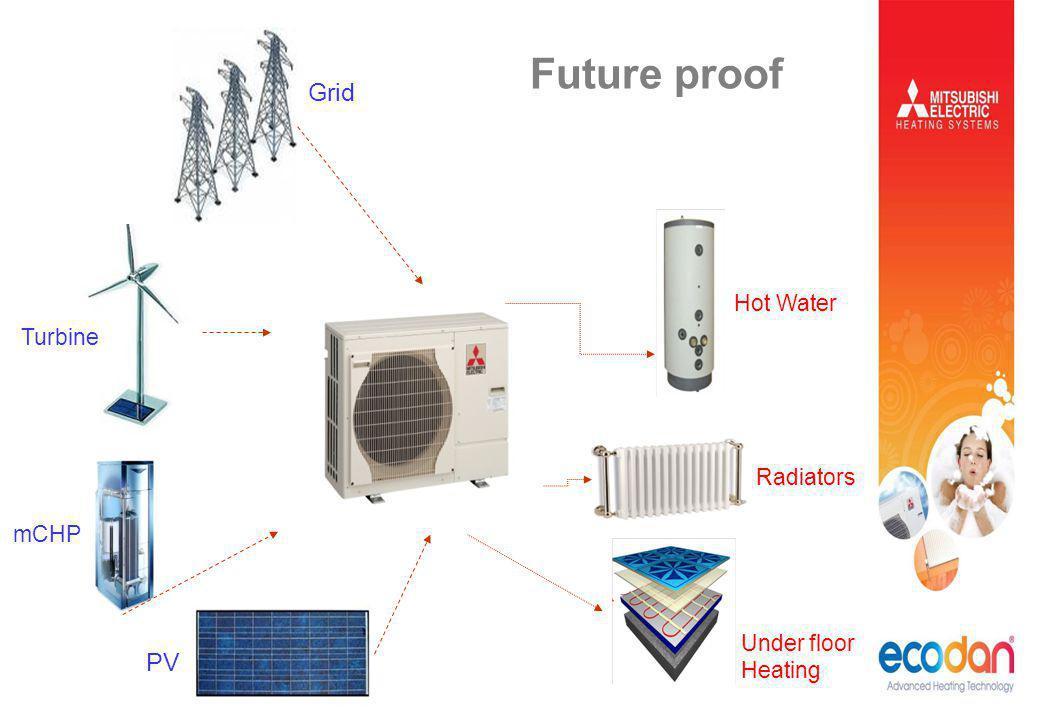 Grid PV Turbine mCHP Future proof Hot Water Radiators Under floor Heating