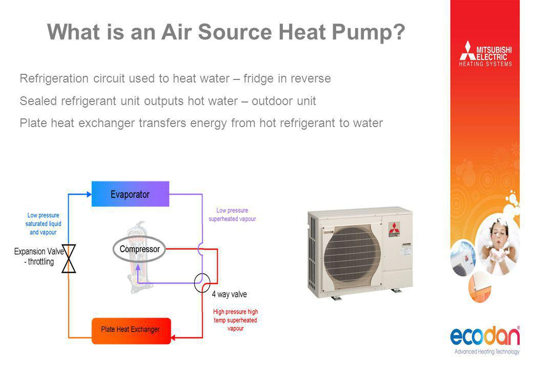 Refrigeration circuit used to heat water – fridge in reverse Sealed refrigerant unit outputs hot water – outdoor unit Plate heat exchanger transfers e