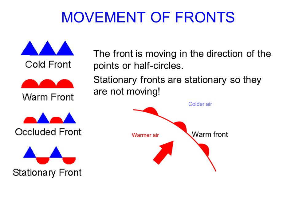 MOVEMENT OF FRONTS The front is moving in the direction of the points or half-circles. Stationary fronts are stationary so they are not moving!