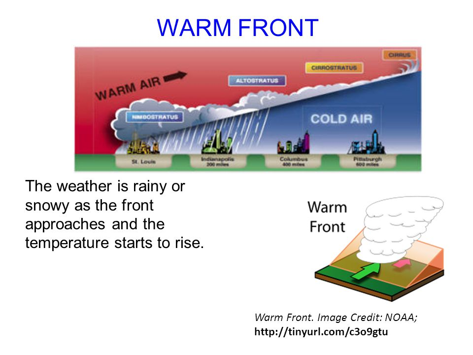 WARM FRONT The weather is rainy or snowy as the front approaches and the temperature starts to rise. Warm Front. Image Credit: NOAA; http://tinyurl.co
