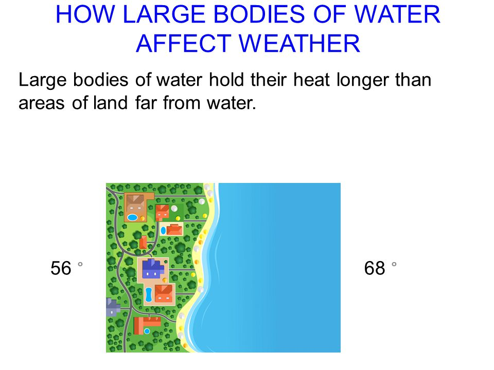 HOW LARGE BODIES OF WATER AFFECT WEATHER Large bodies of water hold their heat longer than areas of land far from water. 56 ° 68 °