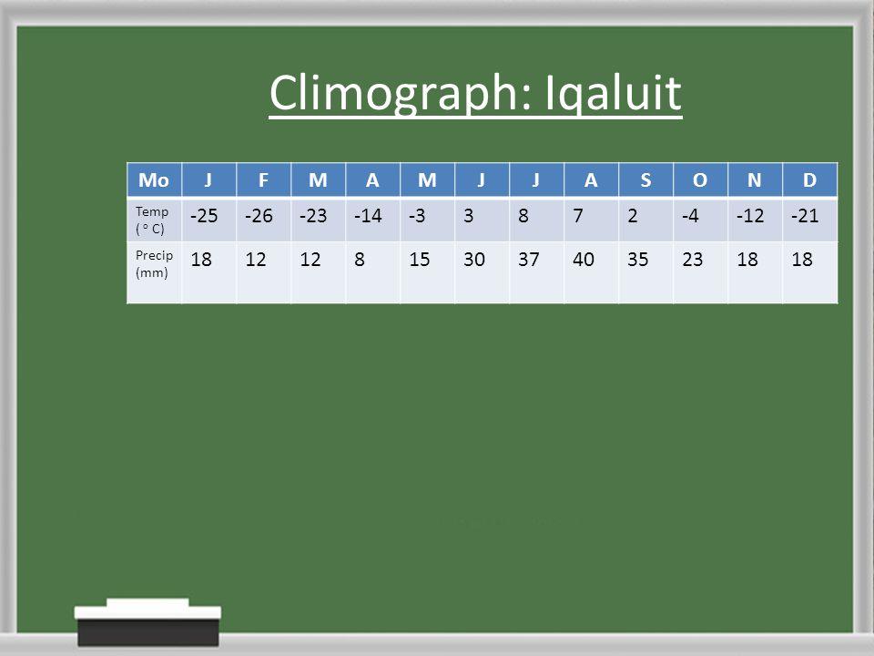 Climograph: Iqaluit MoJFMAMJJASOND Temp ( o C) -25-26-23-14-33872-4-12-21 Precip (mm) 1812 815303740352318