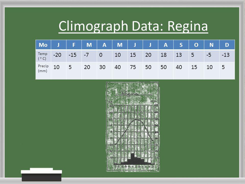 Climograph Data: Regina MoJFMAMJJASOND Temp ( o C) -20-15-7010152018135-5-13 Precip (mm) 1052030407550 4015105