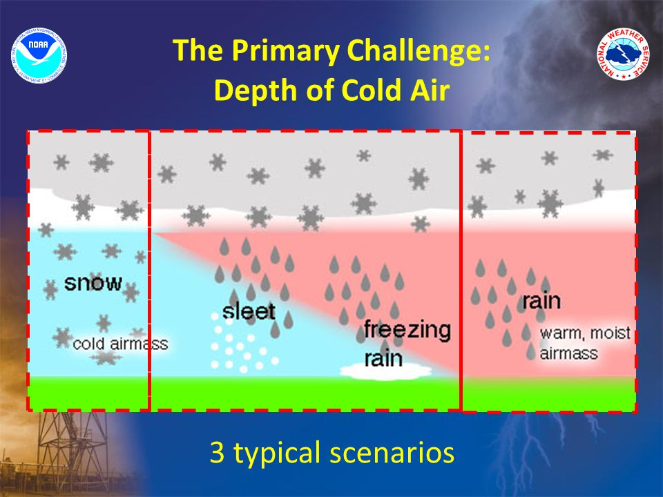 The Primary Challenge: Depth of Cold Air 3 typical scenarios