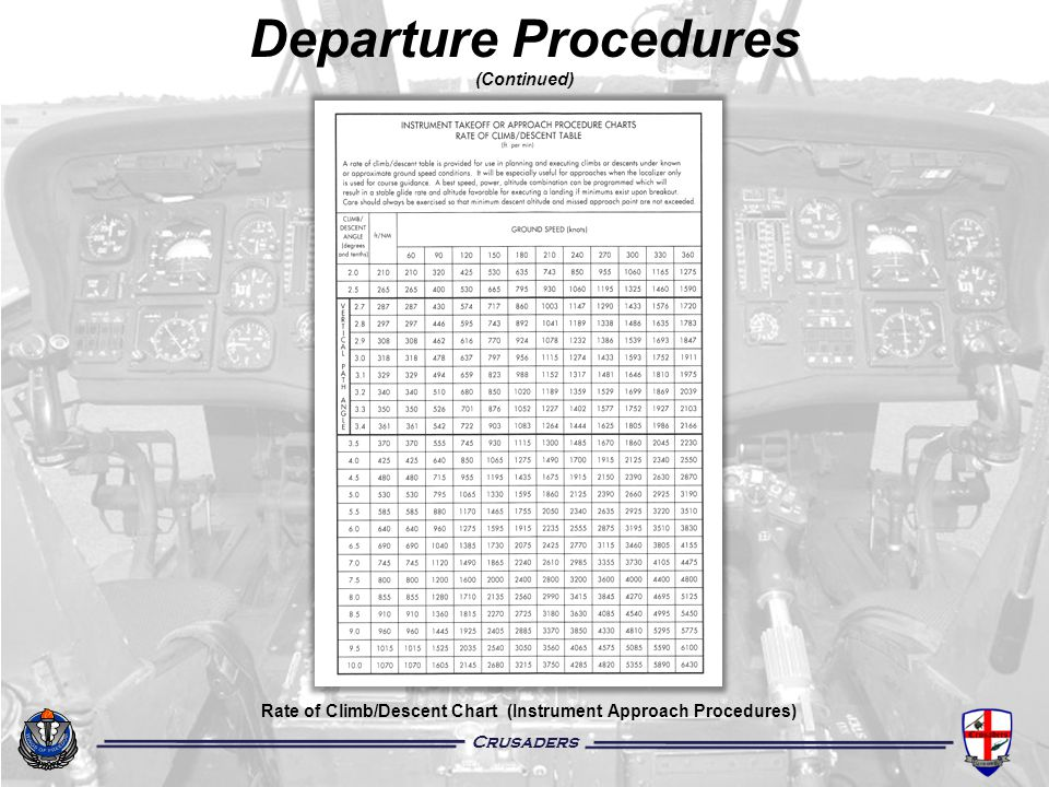 Crusaders Departure Procedures (Continued) Rate of Climb/Descent Chart (Instrument Approach Procedures)