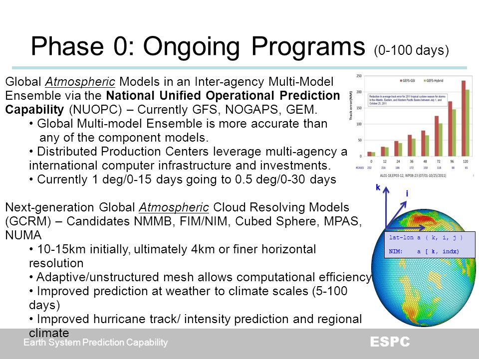 Earth System Prediction Capability ESPC Phase 0: Ongoing Programs (0-100 days) Global Atmospheric Models in an Inter-agency Multi-Model Ensemble via t