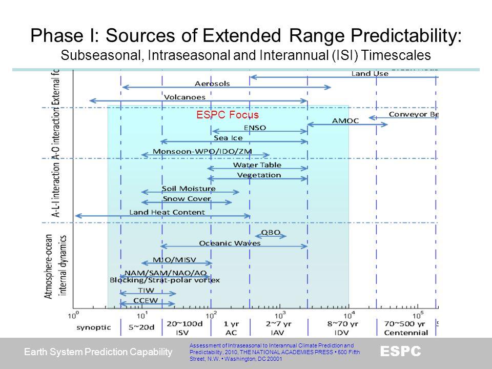 Earth System Prediction Capability ESPC ESPC Focus Assessment of Intraseasonal to Interannual Climate Prediction and Predictability, 2010, THE NATIONA