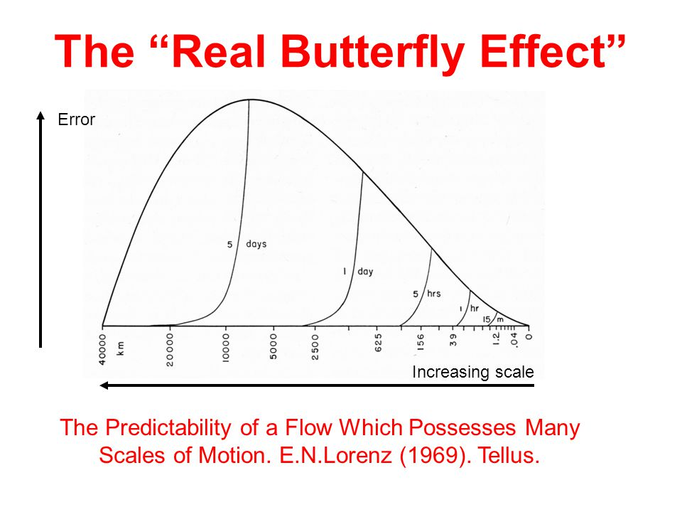 The Predictability of a Flow Which Possesses Many Scales of Motion. E.N.Lorenz (1969). Tellus. The Real Butterfly Effect Increasing scale Error