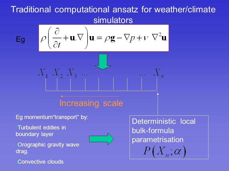 Traditional computational ansatz for weather/climate simulators Deterministic local bulk-formula parametrisation Increasing scale Eg momentumtransport