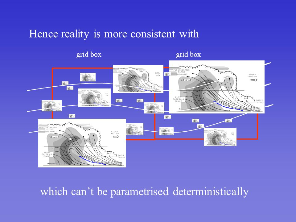 Hence reality is more consistent with grid box which cant be parametrised deterministically