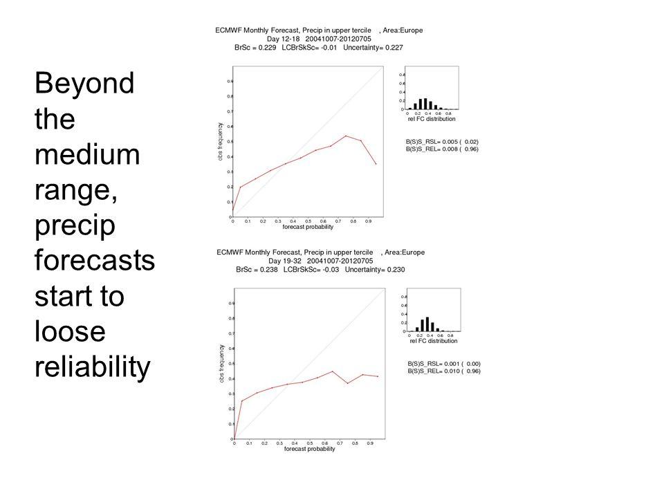 Beyond the medium range, precip forecasts start to loose reliability