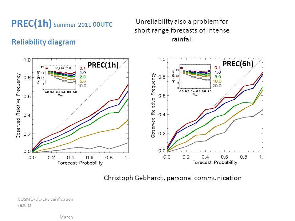 COSMO-DE-EPS verification results March 2012 PREC(1h) Summer 2011 00UTC Reliability diagram log (# fcst) PREC(1h) PREC(6h) Christoph Gebhardt, persona