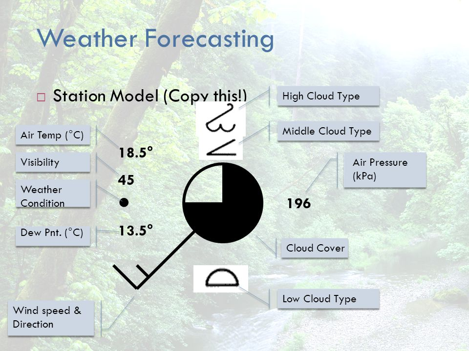 Weather Forecasting Station Model (Copy this!) 196 45 13.5° 18.5° Air Pressure (kPa) High Cloud Type Middle Cloud Type Low Cloud Type Air Temp (°C) Vi