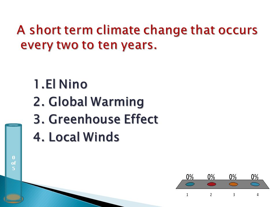 0 of 5 1.El Nino 2. Global Warming 3. Greenhouse Effect 4. Local Winds