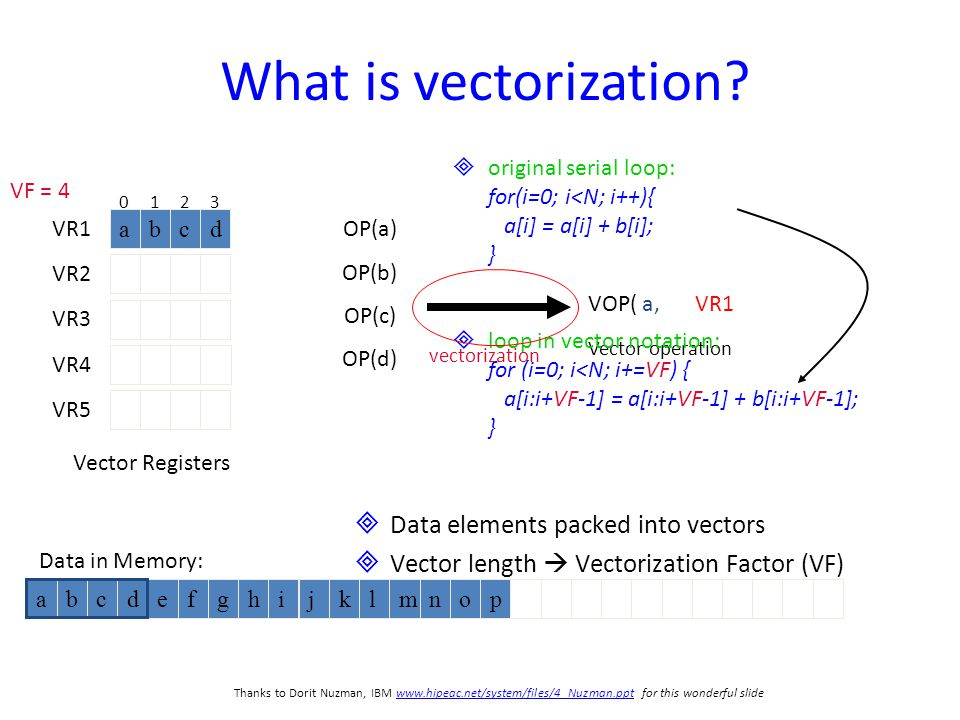 6 abcdefghijklmnop OP(a) OP(b) OP(c) OP(d) Data in Memory: VOP( a, b, c, d )VR1 abcd VR2 VR3 VR4 VR5 0123 What is vectorization.