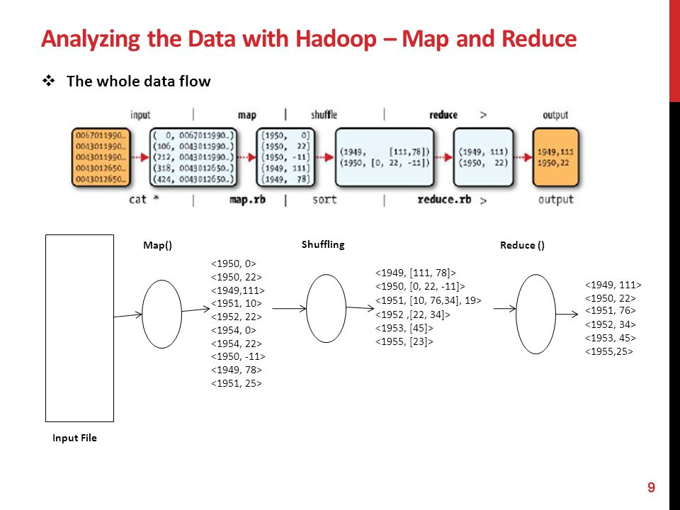 Analyzing the Data with Hadoop – Java MapReduce Having run through how the MapReduce program works, express it in code A map function, a reduce function, and some code to run the job are needed.